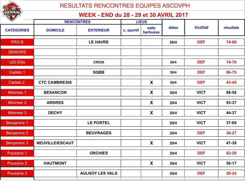 resultats-29avril