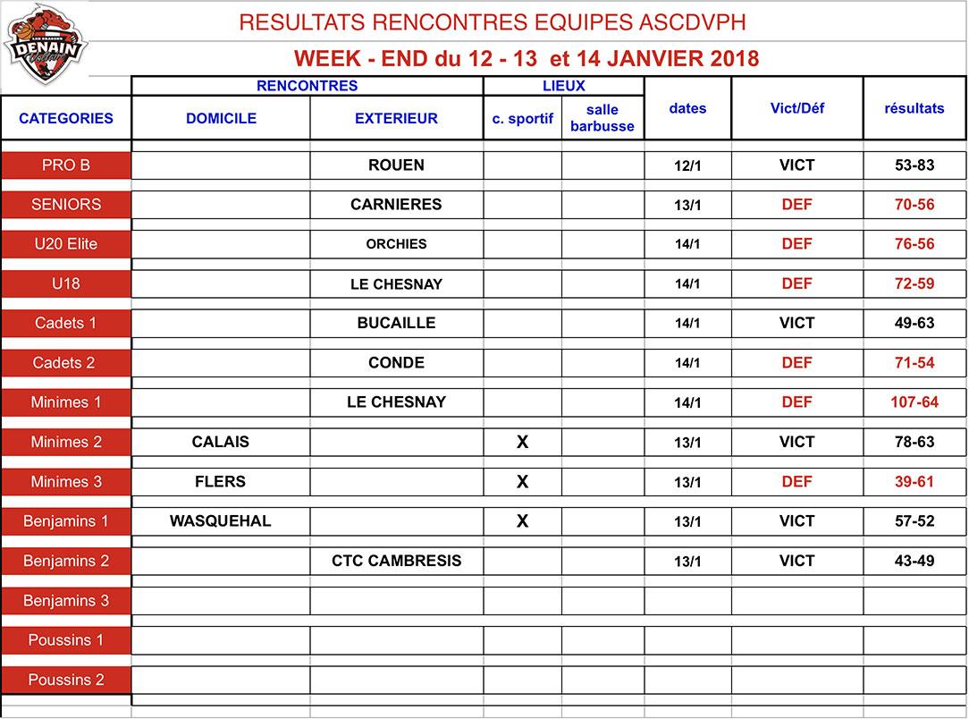 resultats-12janv